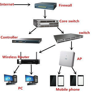 What role does a switch, router, firewall, and wireless AP play in the network?